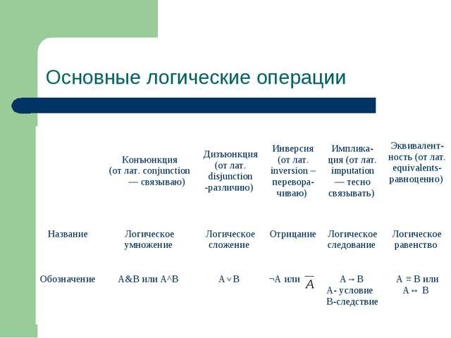 Симанова Т.С. Основные логические операции Конъюнкция (от лат. conjunction —...