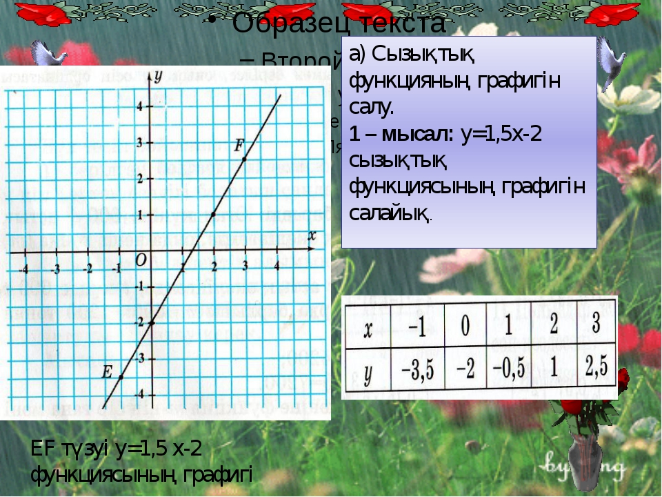 а) Сызықтық функцияның графигін салу. 1 – мысал: у=1,5х-2 сызықтық функциясы...