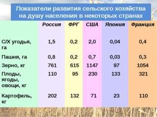 Показатели развития сельского хозяйства на душу населения в некоторых странах