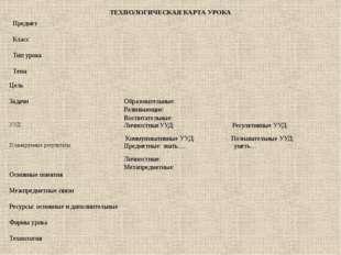 ТЕХНОЛОГИЧЕСКАЯ КАРТА УРОКА Предмет Класс Тип урока Тема Цель Задачи Образова