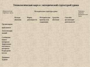 Технологическая карта с методической структурой урока Дидактическая структура