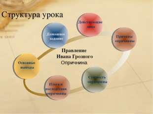 Структура урока Итоги и последствия опричнины Действующие лица Сущность оприч