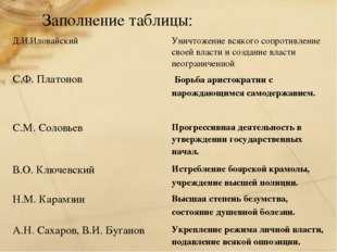 Заполнение таблицы: Д.И.Иловайский Уничтожение всякого сопротивление своей в