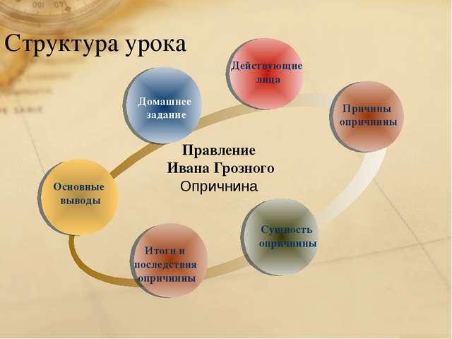 Структура урока Итоги и последствия опричнины Действующие лица Сущность оприч...