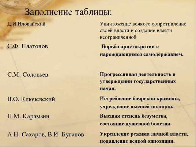 Заполнение таблицы: Д.И.Иловайский Уничтожение всякого сопротивление своей в...