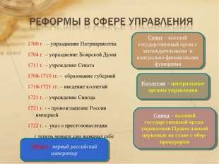 1700 г . – упразднение Патриаршества 1704 г. – упразднение Боярской Думы 1711