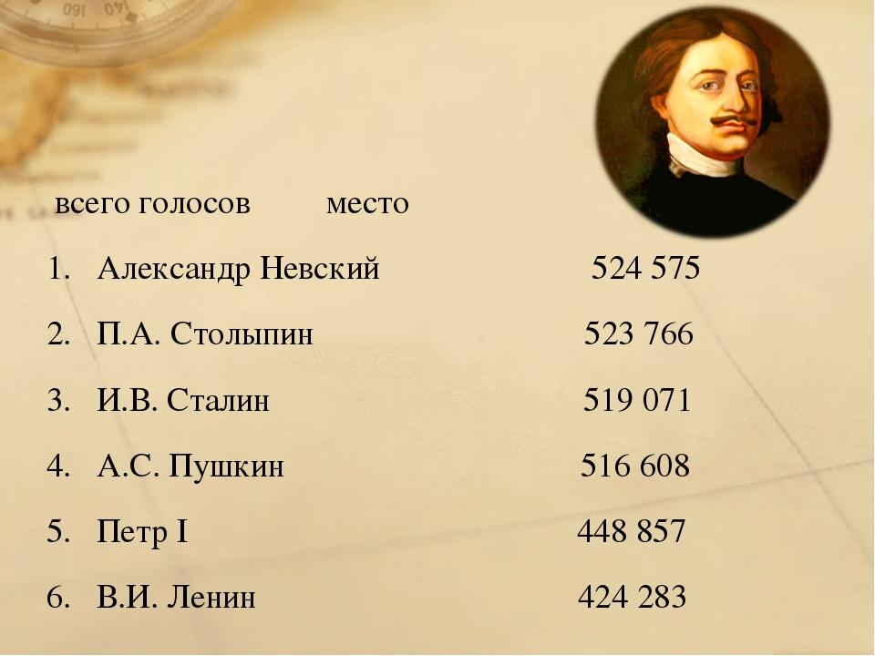 всего голосов место Александр Невский 524 575 П.А. Столыпин 523 766 И....