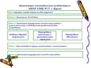 Организация логопедического воздействия в МБОУ СОШ № 27 г. Курска Цель: корре