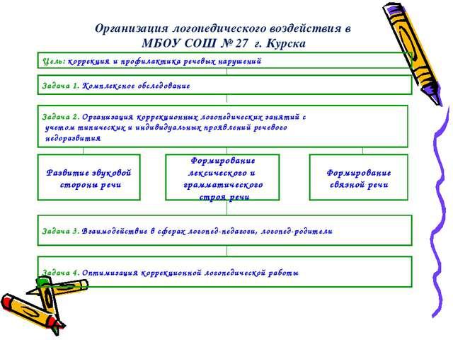Организация логопедического воздействия в МБОУ СОШ № 27 г. Курска Цель: корре...