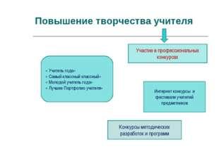 Повышение творчества учителя Участие в профессиональных конкурсах « Учитель г