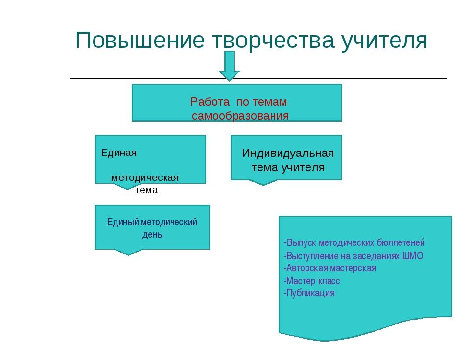 Повышение творчества учителя Единая методическая тема Индивидуальная тема учи...