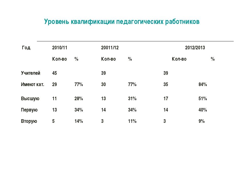 Уровень квалификации педагогических работников Год 2010/1120011/122012/201...