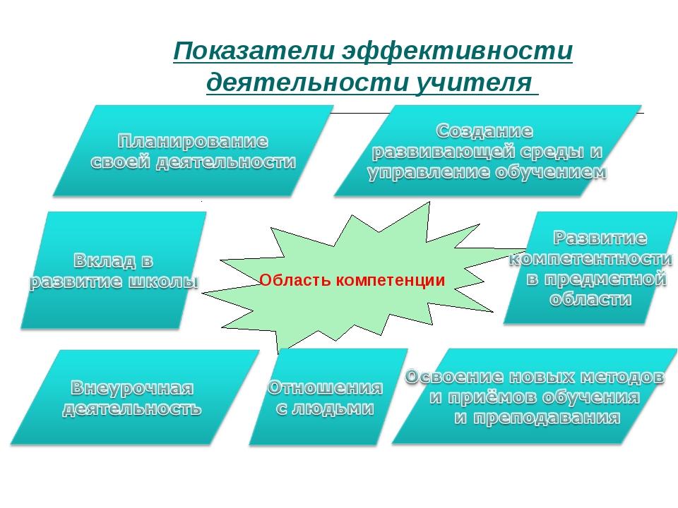 Показатели эффективности деятельности учителя Область компетенции
