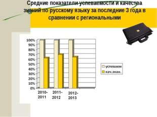 Средние показатели успеваемости и качества знаний по русскому языку за послед