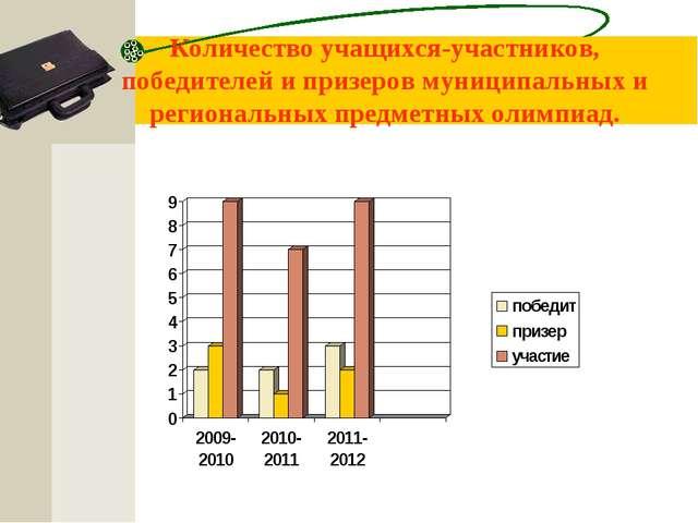 Количество учащихся-участников, победителей и призеров муниципальных и регион...