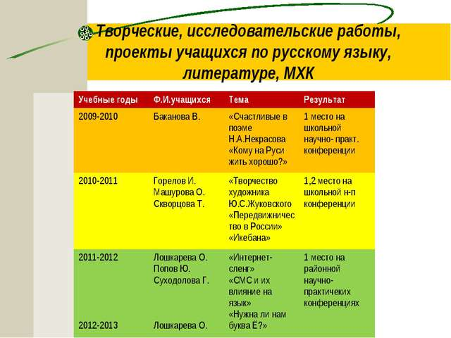 Творческие, исследовательские работы, проекты учащихся по русскому языку, лит...