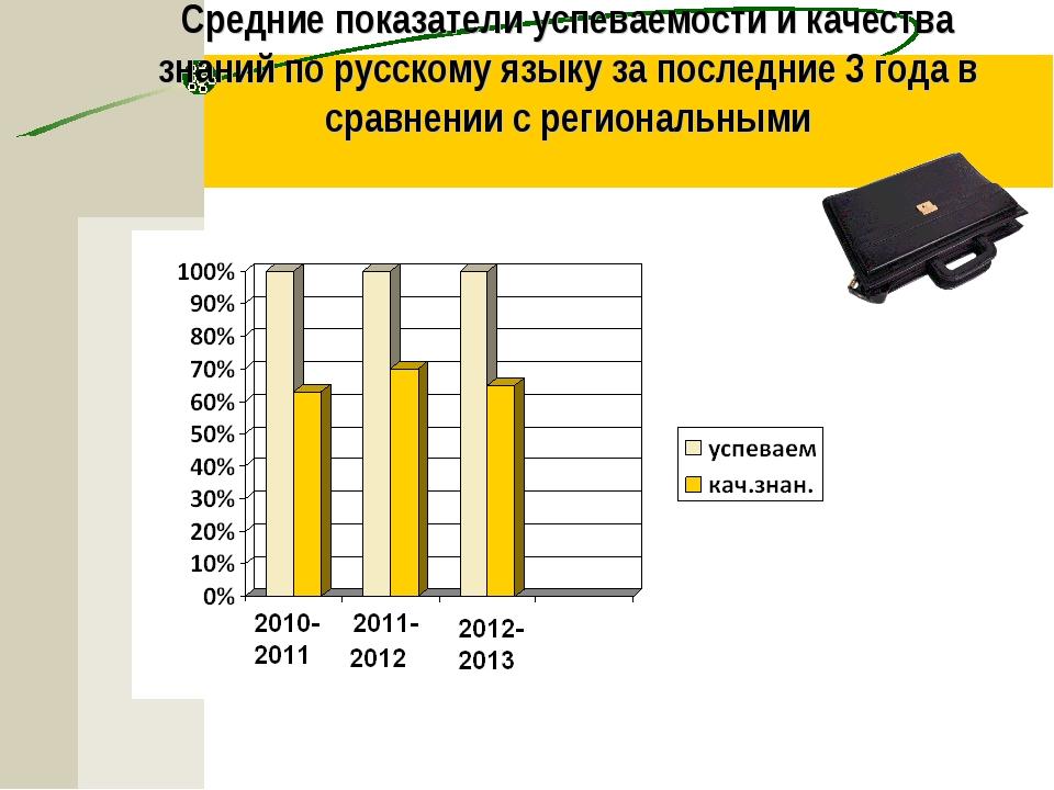 Средние показатели успеваемости и качества знаний по русскому языку за послед...