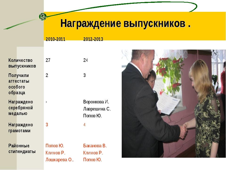 Награждение выпускников . 2010-20112012-2013 Количество выпускников2724 П...