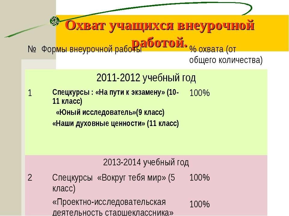 Охват учащихся внеурочной работой. № Формы внеурочной работы% охвата (от об...