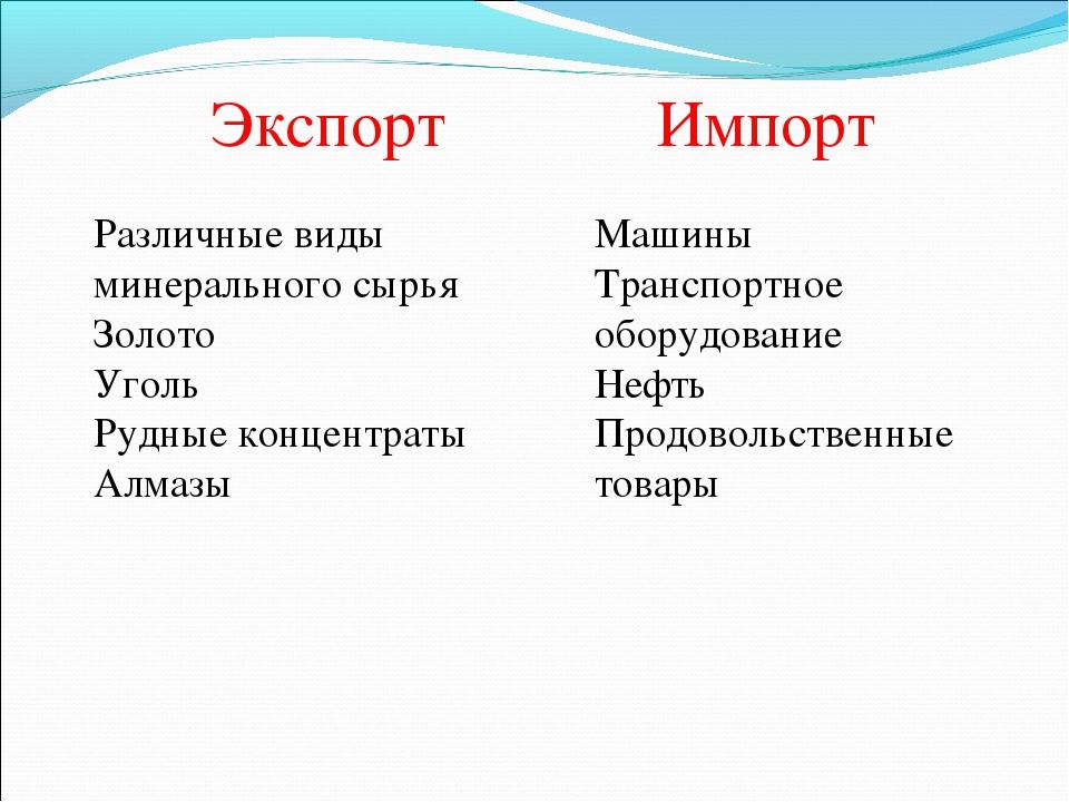 Экспорт Импорт Различные виды минерального сырья Золото Уголь Рудные концентр...