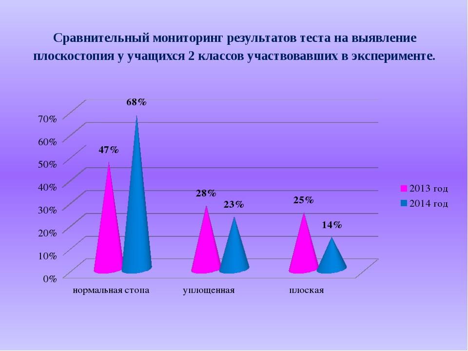 Сравнительный мониторинг результатов теста на выявление плоскостопия у учащих...