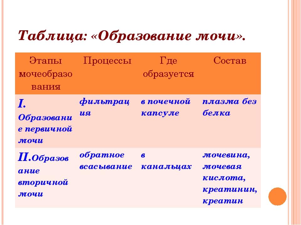 Таблица: «Образование мочи». Этапы мочеобразования Процессы Где образуется Со...