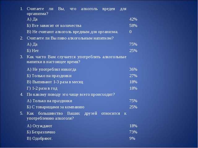 1.Считаете ли Вы, что алкоголь вреден для организма? А) Да42% Б) Все зав...