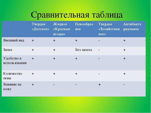 Сравнительная таблица Твердое «Детское» Жидкое «Красные ягоды» Пенообраз ное...