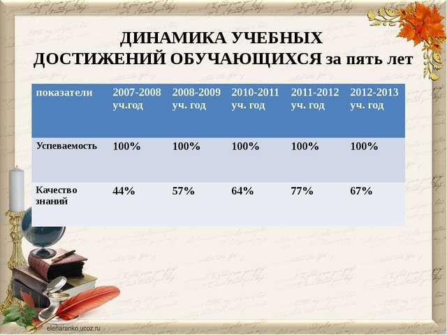 ДИНАМИКА УЧЕБНЫХ ДОСТИЖЕНИЙ ОБУЧАЮЩИХСЯ за пять лет показатели 2007-2008уч.го...