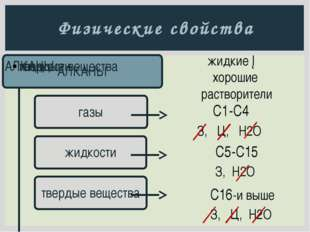 Химические свойства Алканы - парафины (химически мало активные вещества): все