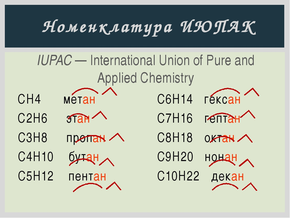 IUPAC — International Union of Pure and Applied Chemistry Номенклатура ИЮПАК...