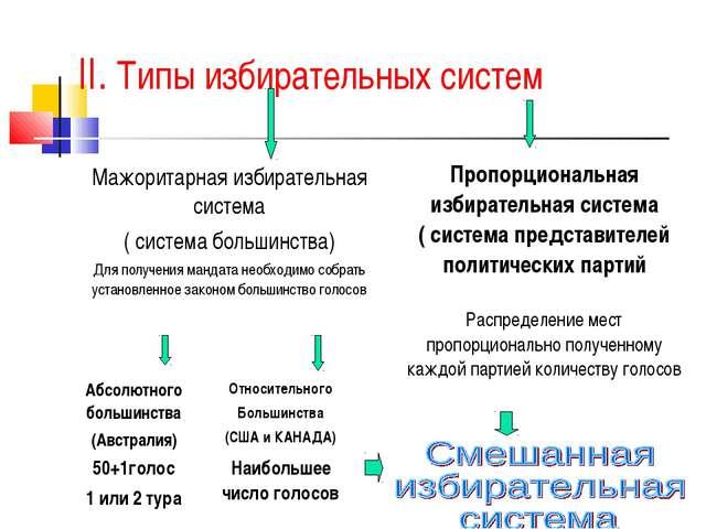 II. Типы избирательных систем Мажоритарная избирательная система ( система бо...