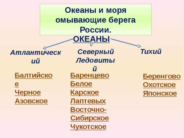 Океаны и моря омывающие берега России. Атлантический Северный Ледовитый Тихий...
