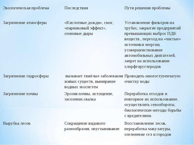 Задачи экологии и пути их решения метод аналогий в решении задач по физике