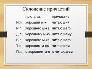Склонение причастий прилагат.причастие И.п.хороший м-кчитающий Р.пхороше