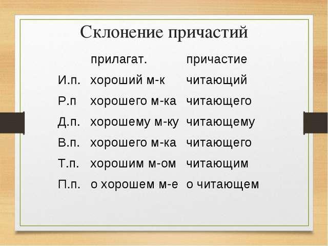Склонение причастий прилагат.причастие И.п.хороший м-кчитающий Р.пхороше...