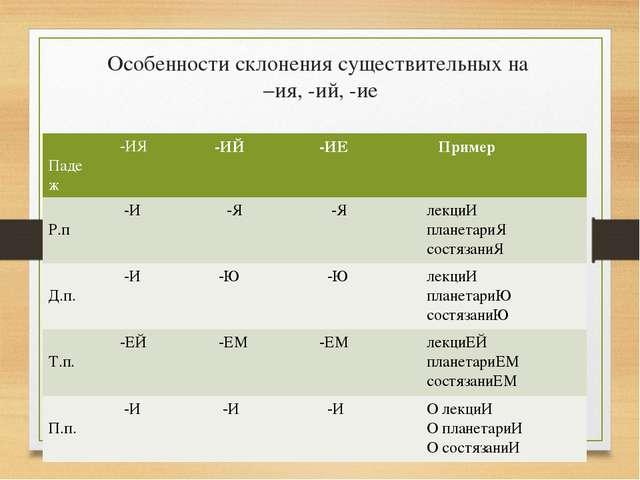 Особенности склонения существительных на –ия, -ий, -ие Падеж -ИЯ -ИЙ -ИЕ...