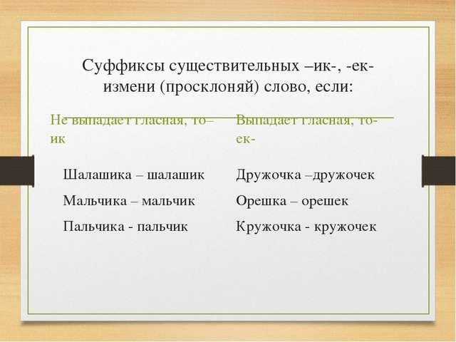 Суффиксы существительных –ик-, -ек- измени (просклоняй) слово, если: Не выпад...
