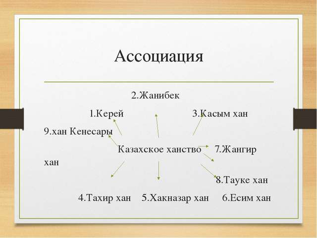 Ассоциация 2.Жанибек 1.Керей 3.Касым хан 9.хан Кенесары Казахское ханство 7.Ж...