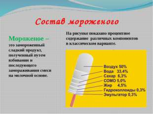 Состав мороженого На рисунке показано процентное содержание различных компоне