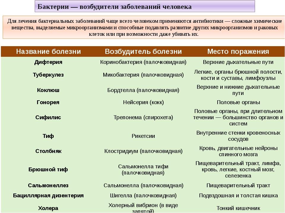 Классификация возбудителей заболеваний