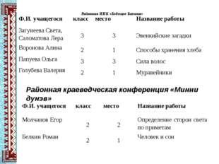 Районная НПК «Будущее Баунта» Районная краеведческая конференция «Минни дунэв