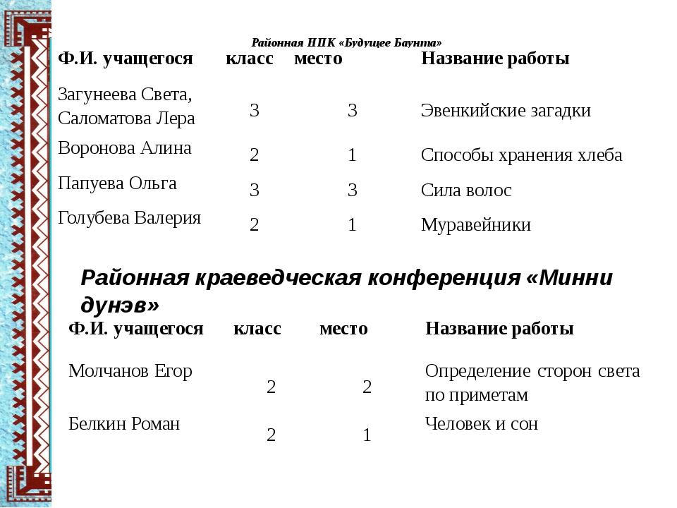 Районная НПК «Будущее Баунта» Районная краеведческая конференция «Минни дунэв...