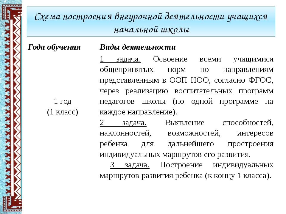 Схема построения внеурочной деятельности учащихся начальной школы Года обучен...