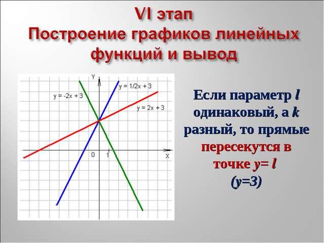 Если параметр l одинаковый, а k разный, то прямые пересекутся в точке y= l (...