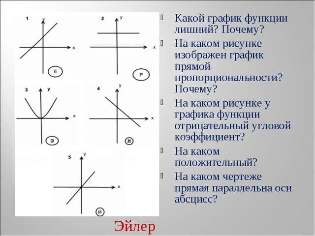 Какой график функции лишний? Почему? На каком рисунке изображен график прямой...