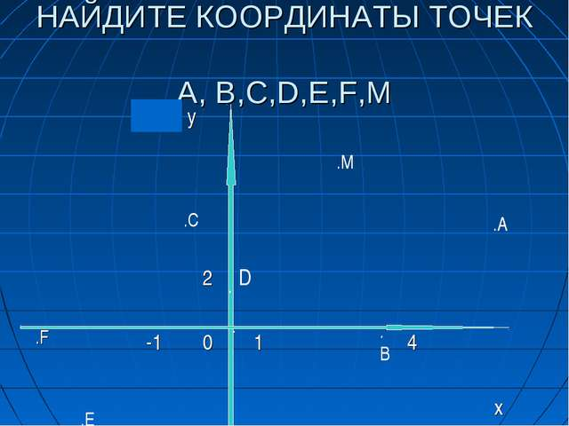НАЙДИТЕ КООРДИНАТЫ ТОЧЕК A, B,C,D,E,F,М . . .А .В .С .Е .F .М y...