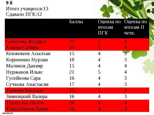 9 б Итого учащихся:13 Сдавало ПГК:12 Баллы Оценка по итогам ПГКОценка п...