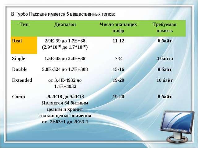 В Турбо Паскале имеется 5 вещественных типов: ТипДиапазонЧисло значащих циф...