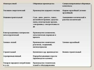 МежотраслевойОборонные производстваСпециализированные оборонные комплексы Т